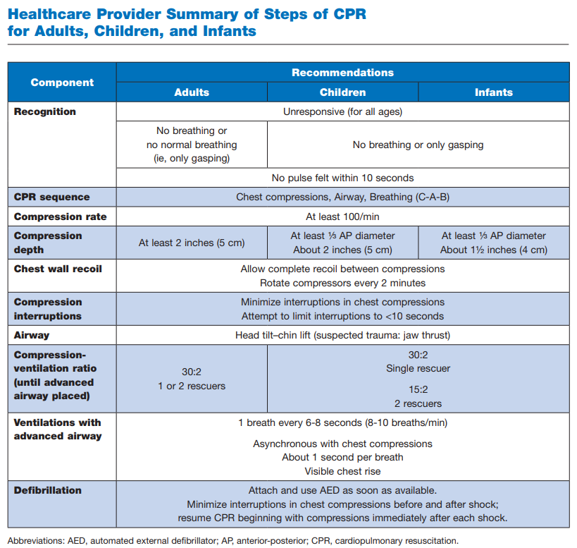 healthcare provider summary of steps of cpr